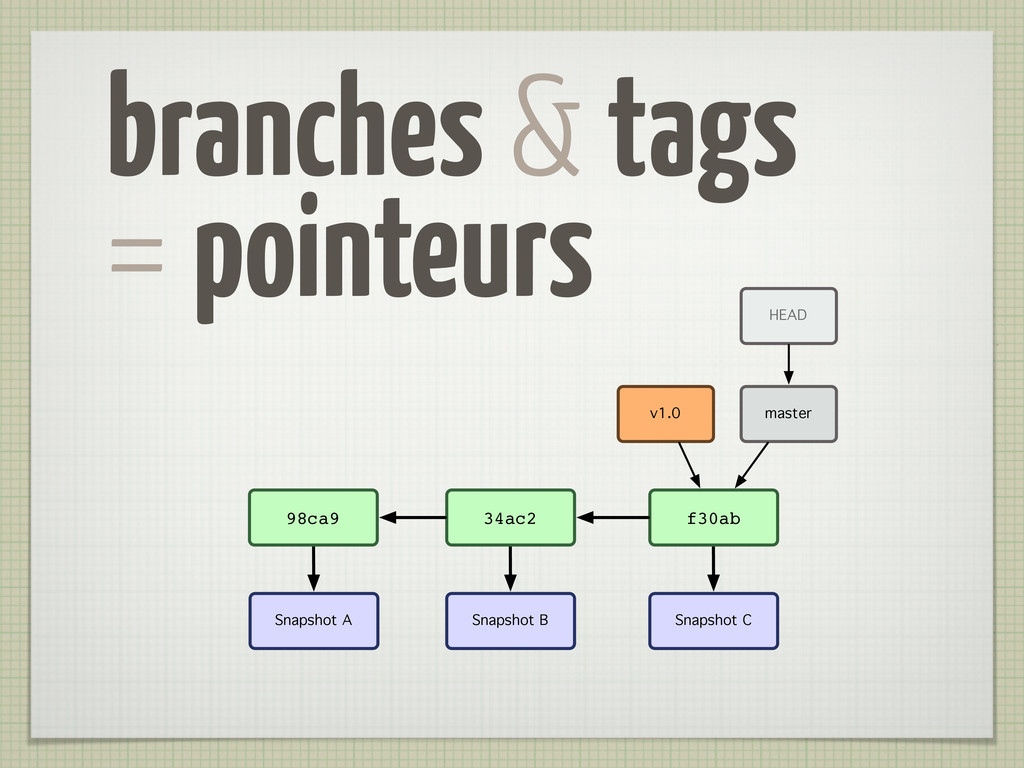 branches & tags = pointeurs Snapshot A Snapshot...