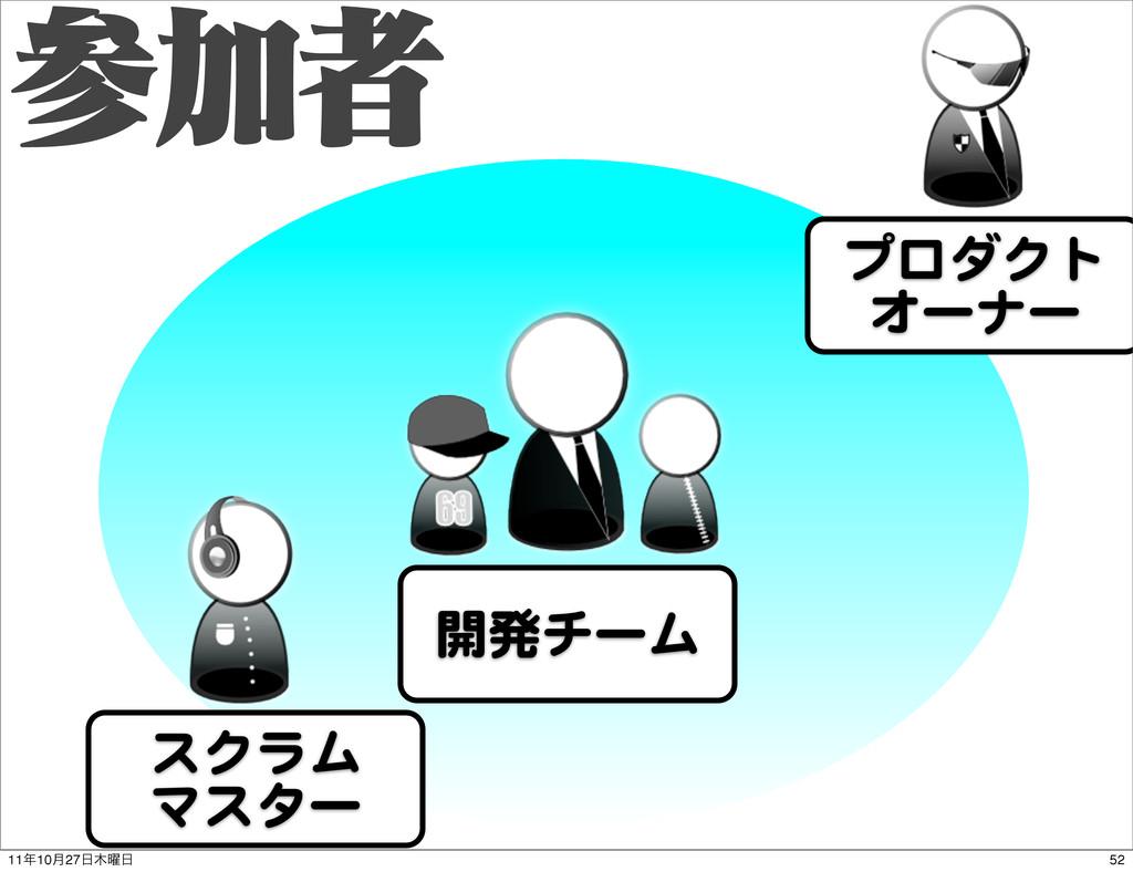 Ճऀ プロダクト オーナー 開発チーム スクラム マスター 52 1110݄27༵