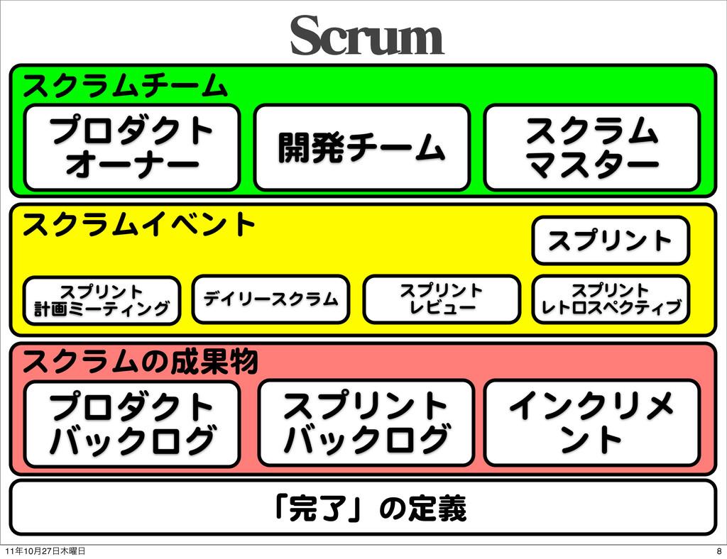 スクラムチーム スクラムイベント スクラムの成果物 4DSVN 「完了」の定義 プロダクト オ...