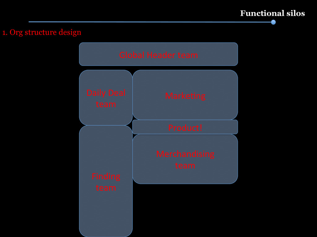 Functional silos Global Header team  D...