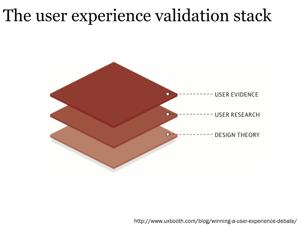 The user experience validation stack http://www...
