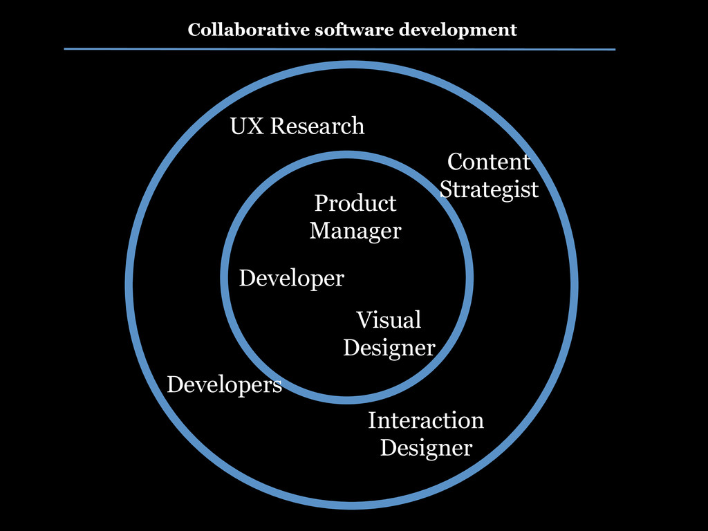 Collaborative software development Product Mana...