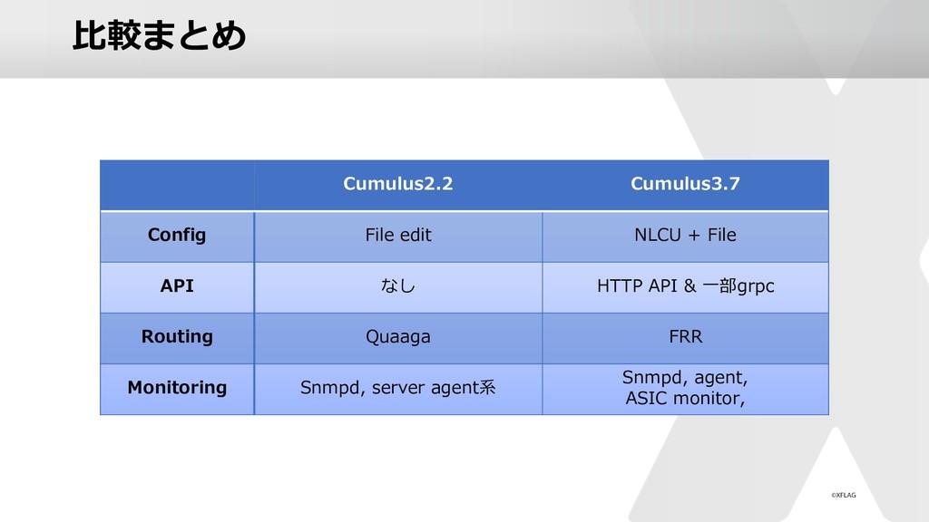 ⽐較まとめ Cumulus2.2 Cumulus3.7 Config File edit NL...