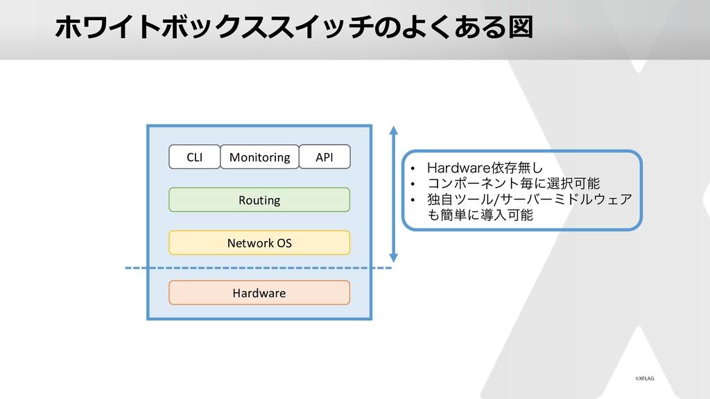 ホワイトボックススイッチのよくある図 Hardware Network OS Monitori...