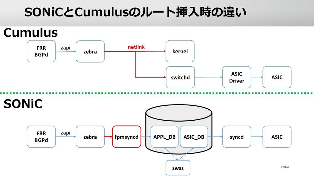 SONiCとCumulusのルート挿⼊時の違い Cumulus SONiC FRR BGPd ...