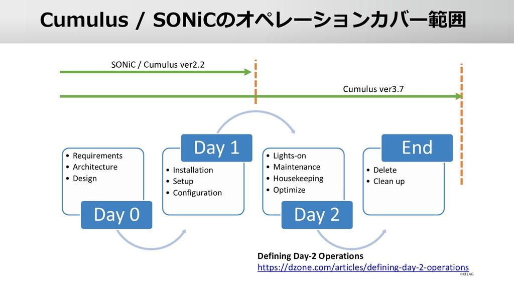Cumulus / SONiCのオペレーションカバー範囲 Defining Day-2 Ope...