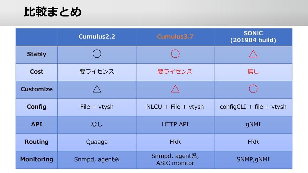 ⽐較まとめ Cumulus2.2 Cumulus3.7 SONiC (201904 build...