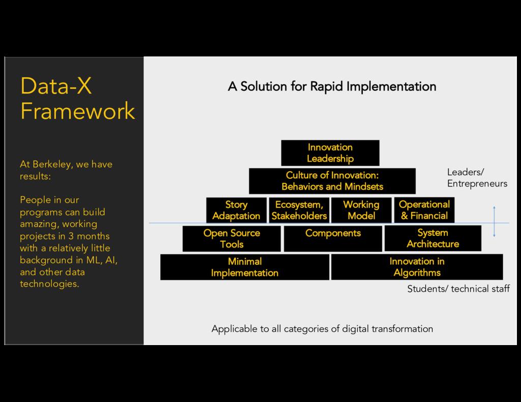 Data-X Framework Innovation Leadership Culture ...