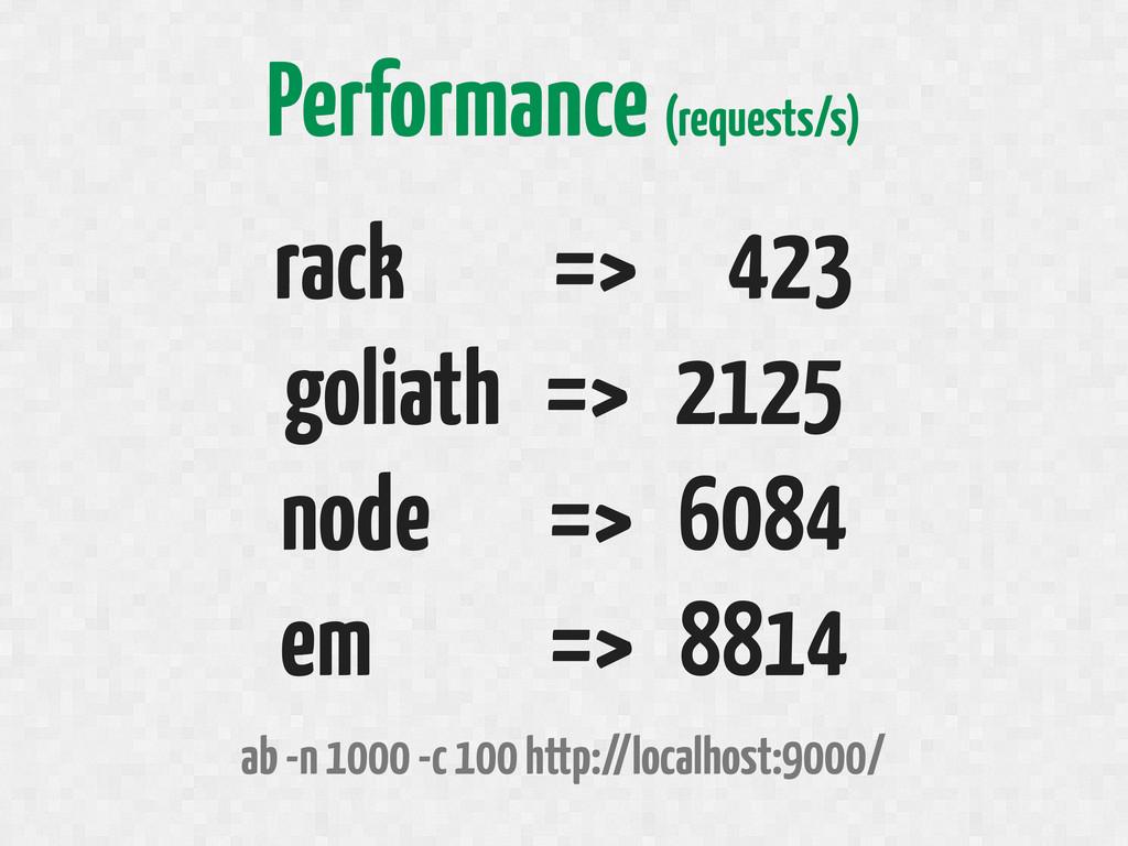 rack => 423 goliath => 2125 node => 6084 em => ...