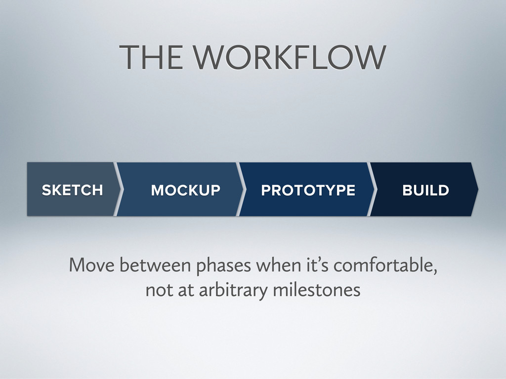 BUILD THE WORKFLOW PROTOTYPE MOCKUP SKETCH Move...