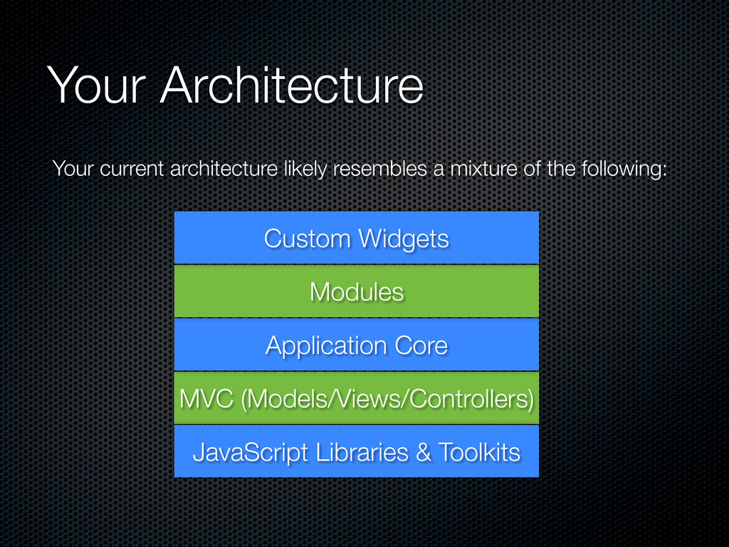 Your Architecture MVC (Models/Views/Controllers...