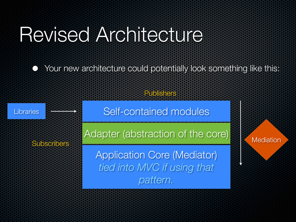 Revised Architecture Application Core (Mediator...