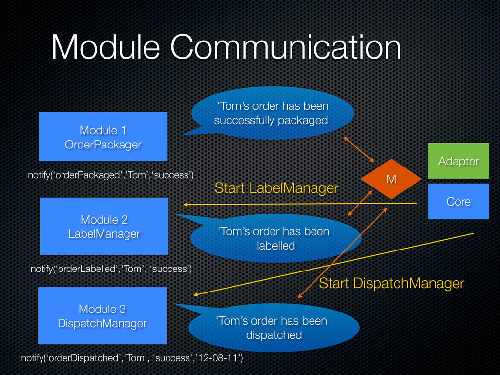 Module Communication Core Module 1 OrderPackage...