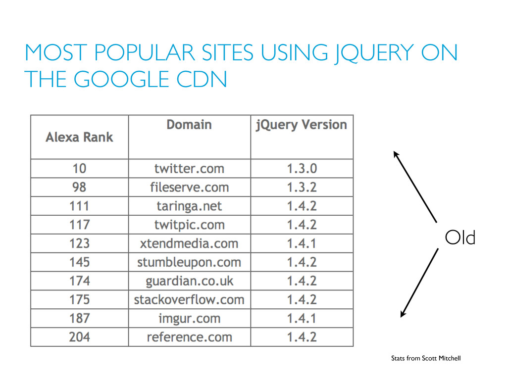 MOST POPULAR SITES USING JQUERY ON THE GOOGLE C...