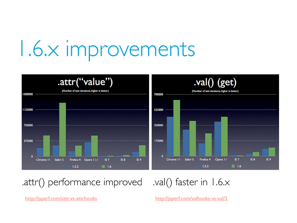 1.6.x improvements .attr() performance improved...