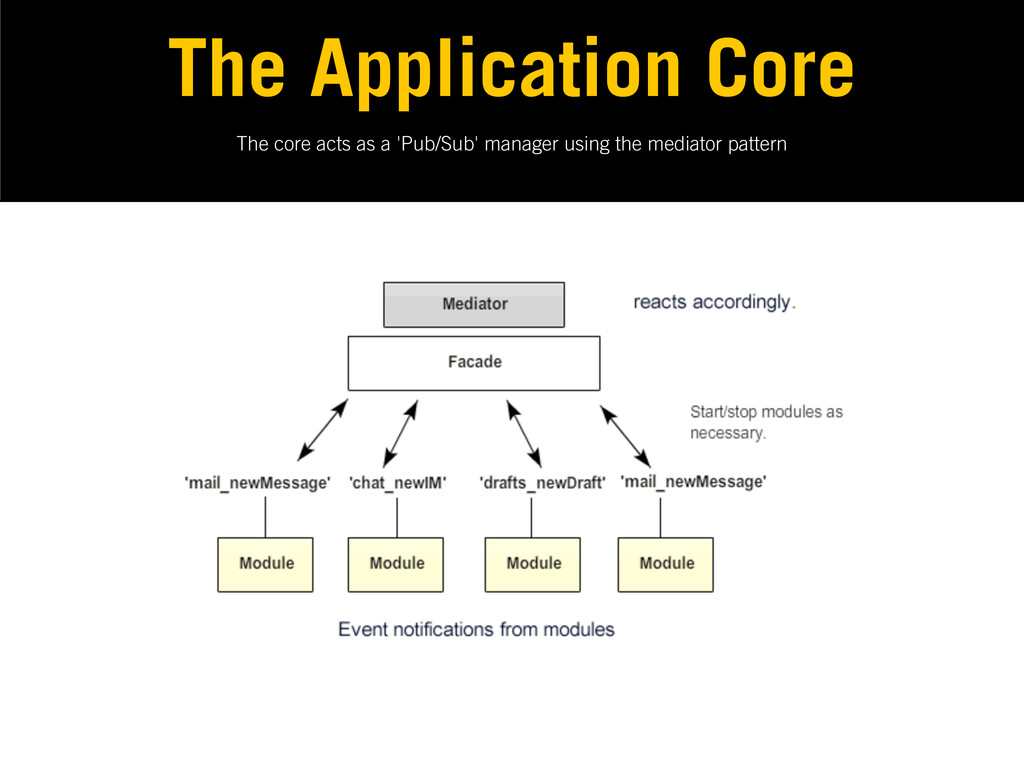The core acts as a 'Pub/Sub' manager using the ...