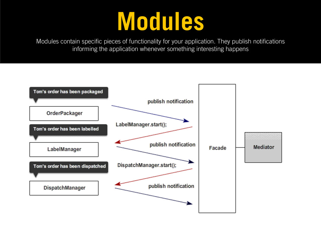 Modules contain speci c pieces of functionality...