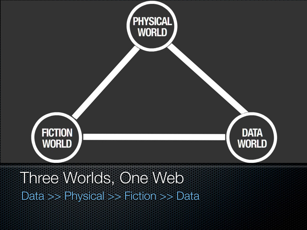 Three Worlds, One Web Data >> Physical >> Ficti...