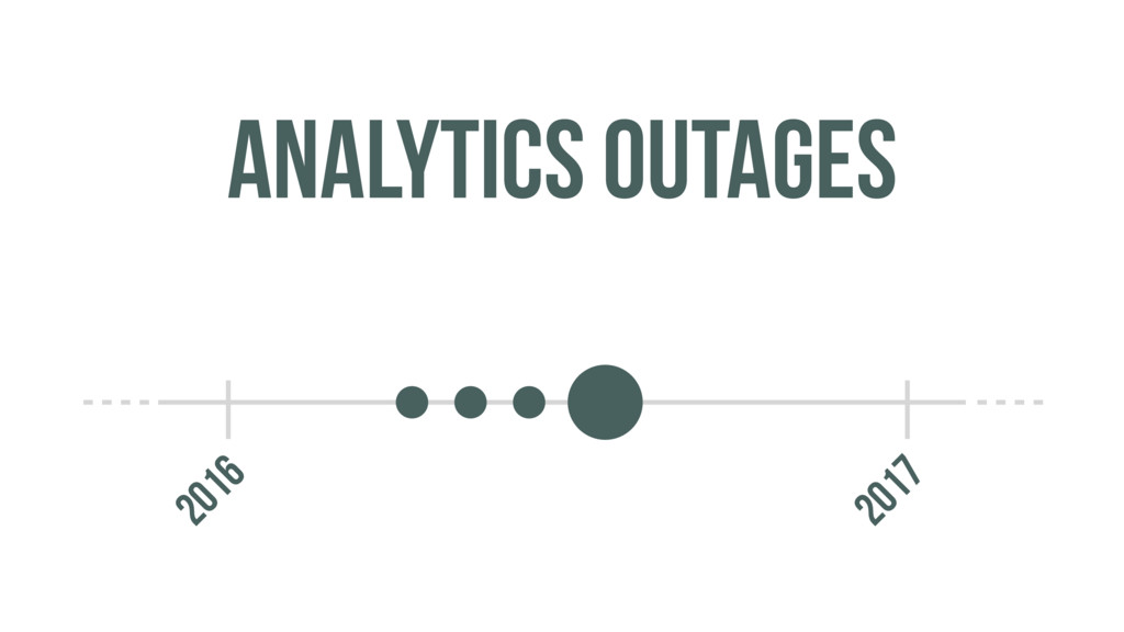 2016 2017 ANALYTICS OUTAGES