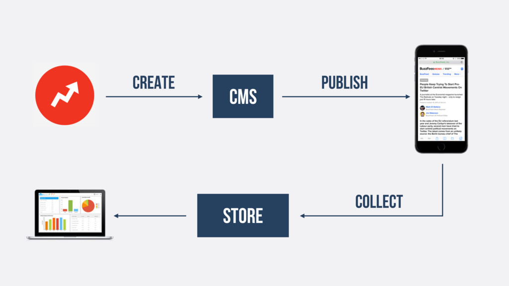 CMS Publish Store collect CREATE