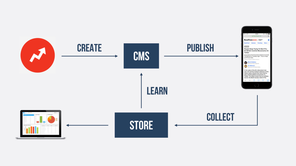CMS Publish Store collect CREATE learn