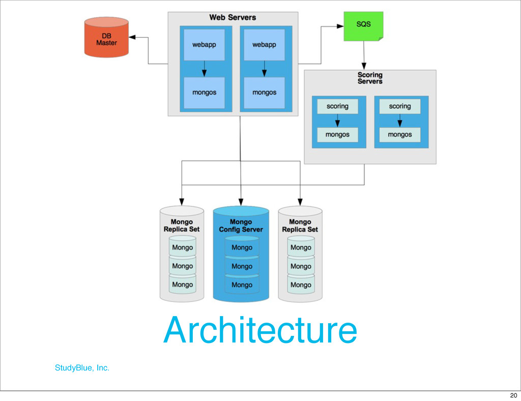 StudyBlue, Inc. Architecture 20