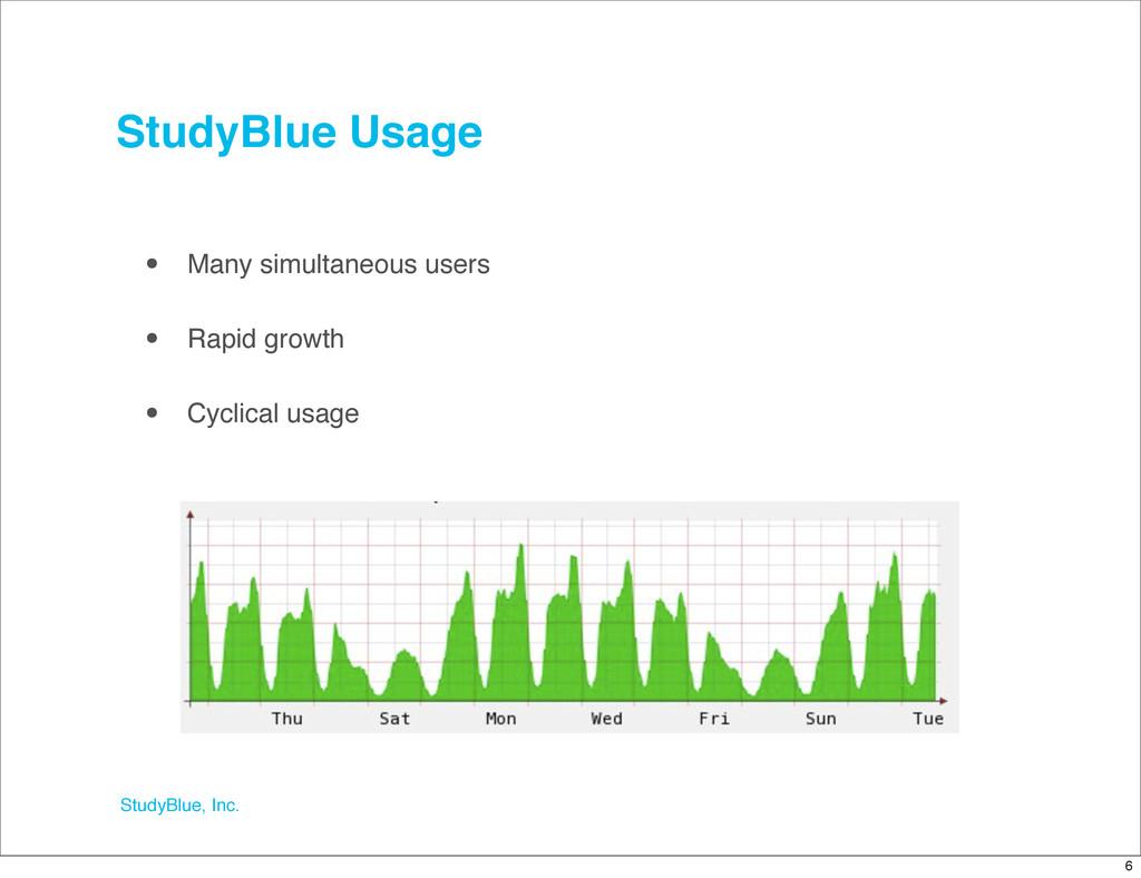 StudyBlue, Inc. StudyBlue Usage • Many simultan...