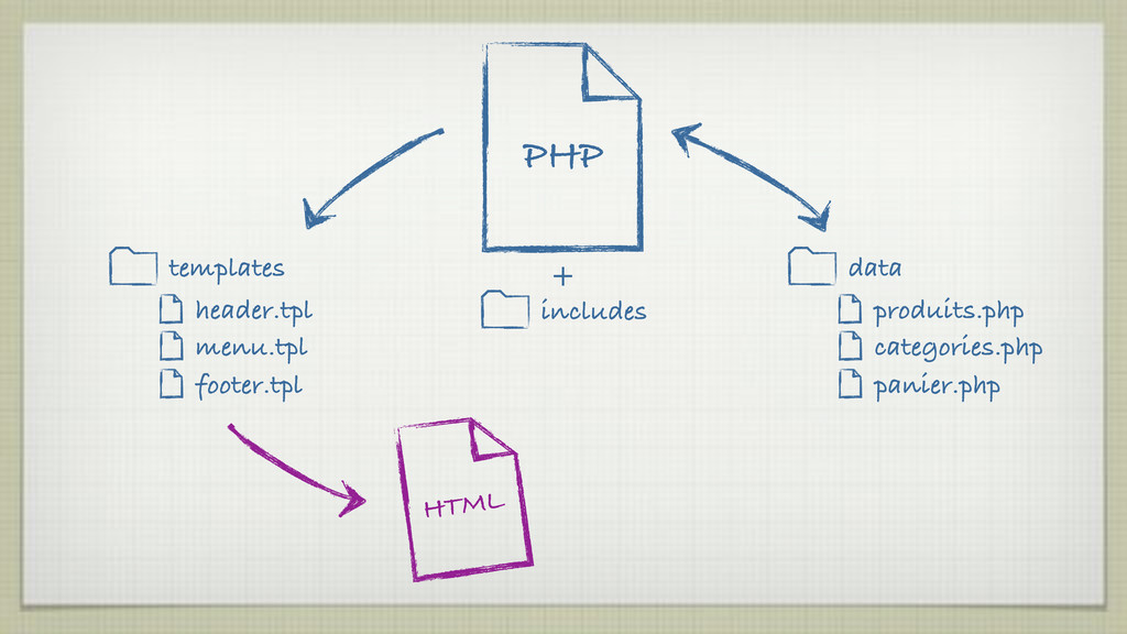 PHP produits.php categories.php panier.php data...