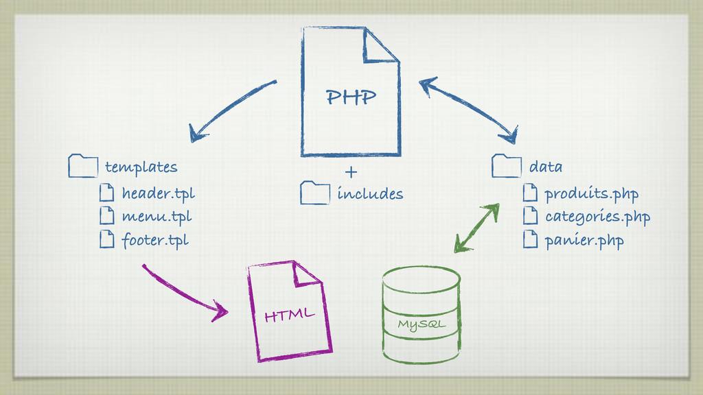 PHP MySQL produits.php categories.php panier.ph...