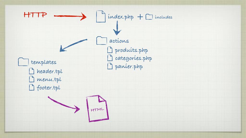 header.tpl menu.tpl footer.tpl templates HTML i...