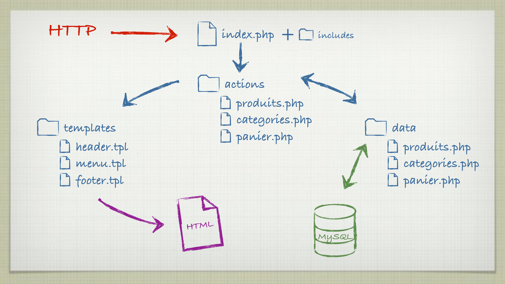 MySQL produits.php categories.php panier.php da...