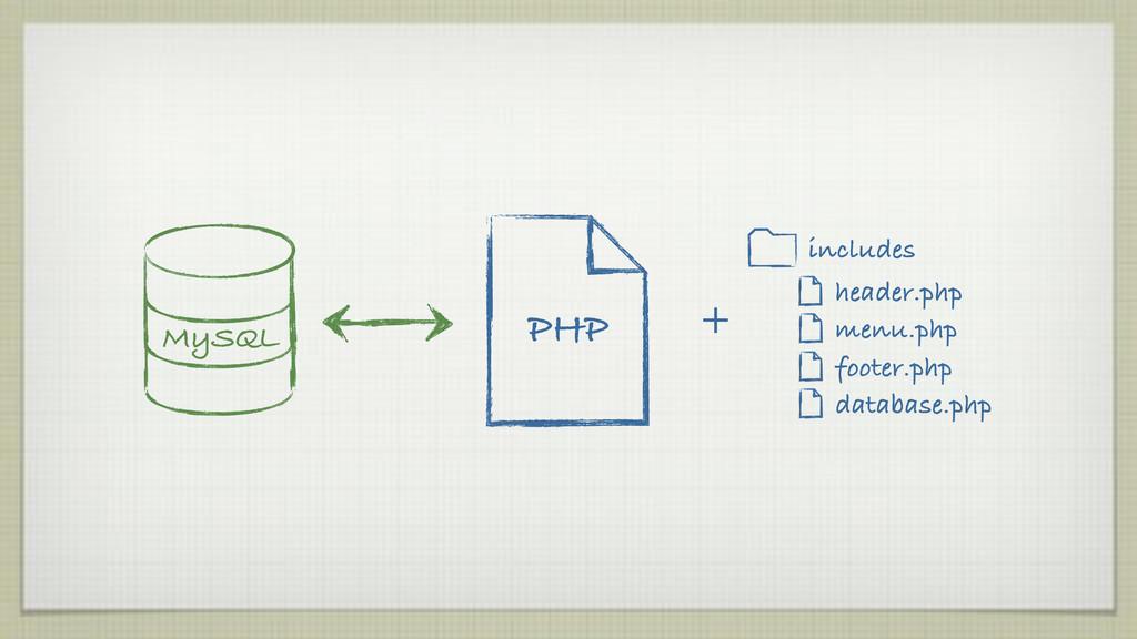 database.php MySQL PHP header.php menu.php foot...
