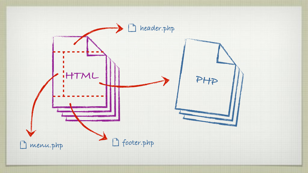 HTML menu.php footer.php header.php PHP
