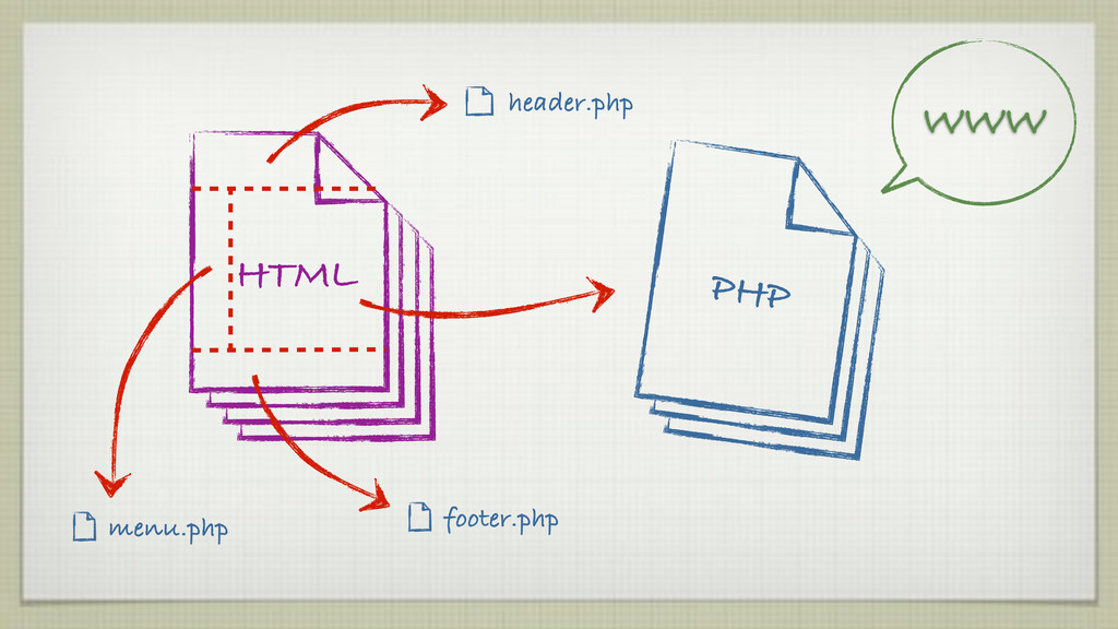 WWW HTML menu.php footer.php header.php PHP