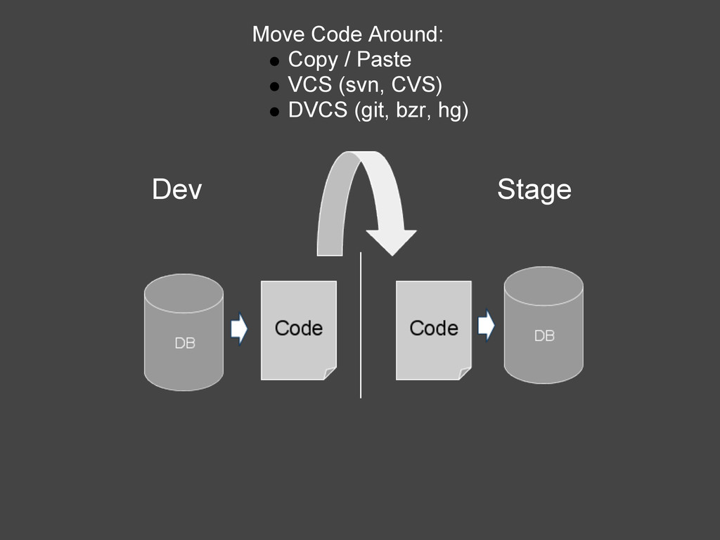 Dev Stage Move Code Around: Copy / Paste VCS (s...