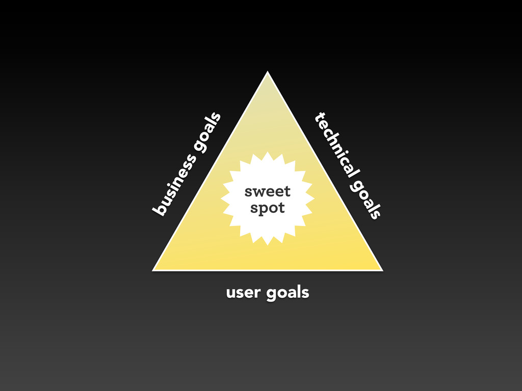 user goals business goals technical goals sweet...