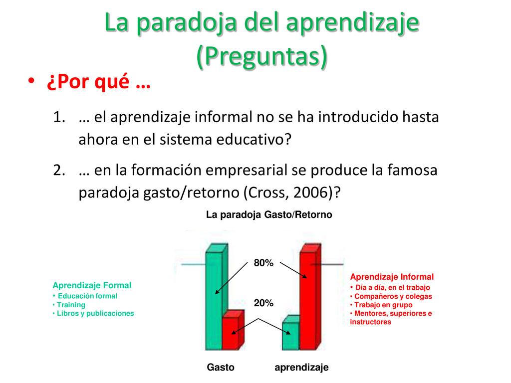 La paradoja del aprendizaje (Preguntas) Gasto a...