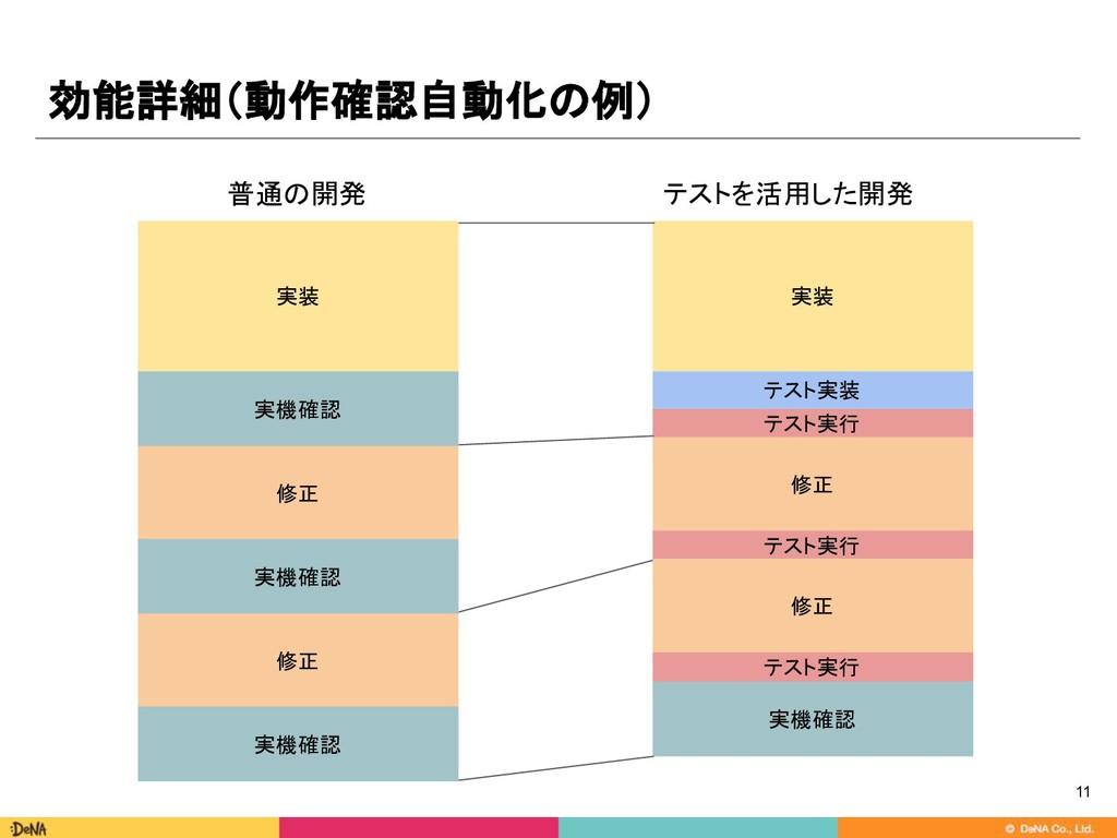 効能詳細(動作確認自動化の例) 11 実装 実機確認 修正 実機確認 修正 実機確認 実装 テ...
