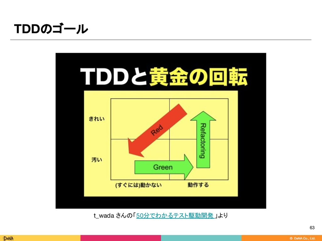 t_wada さんの「50分でわかるテスト駆動開発 」より TDDのゴール 63