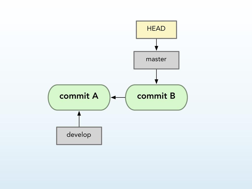 commit A HEAD master develop commit B