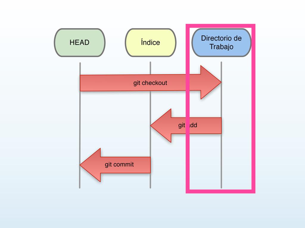 Directorio de Trabajo Índice HEAD stage files gi...
