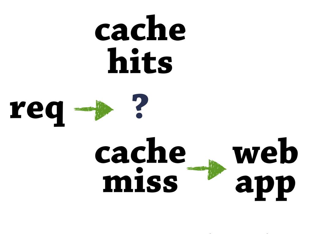 cache hits req ? web app cache miss