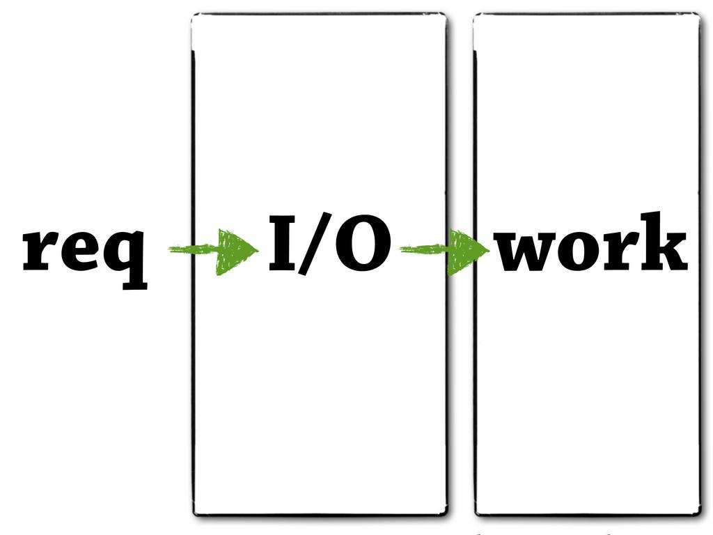 req I/O work