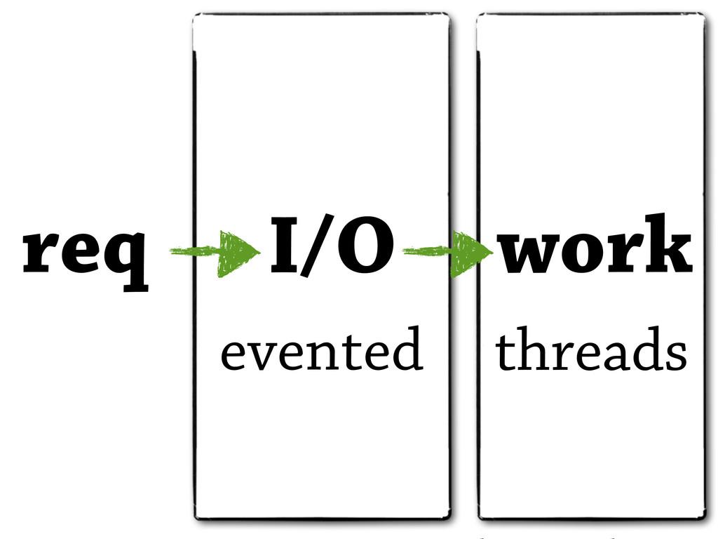 req I/O work evented threads