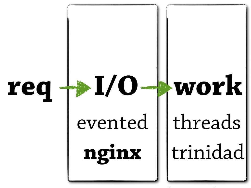 req I/O work evented threads trinidad nginx
