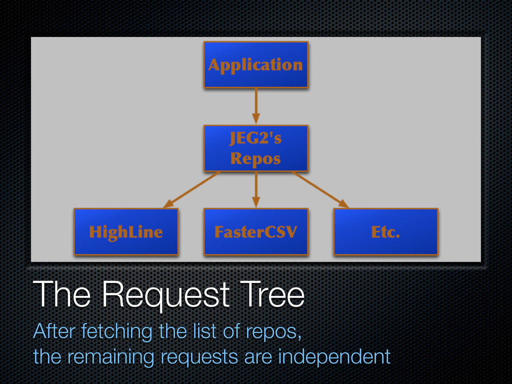 The Request Tree After fetching the list of rep...
