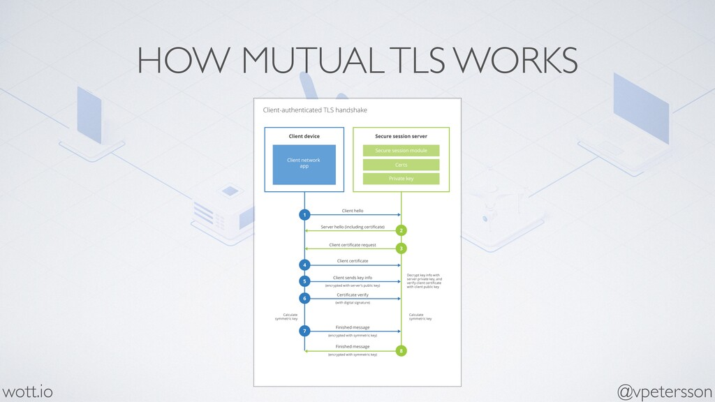 HOW MUTUAL TLS WORKS @vpetersson wott.io