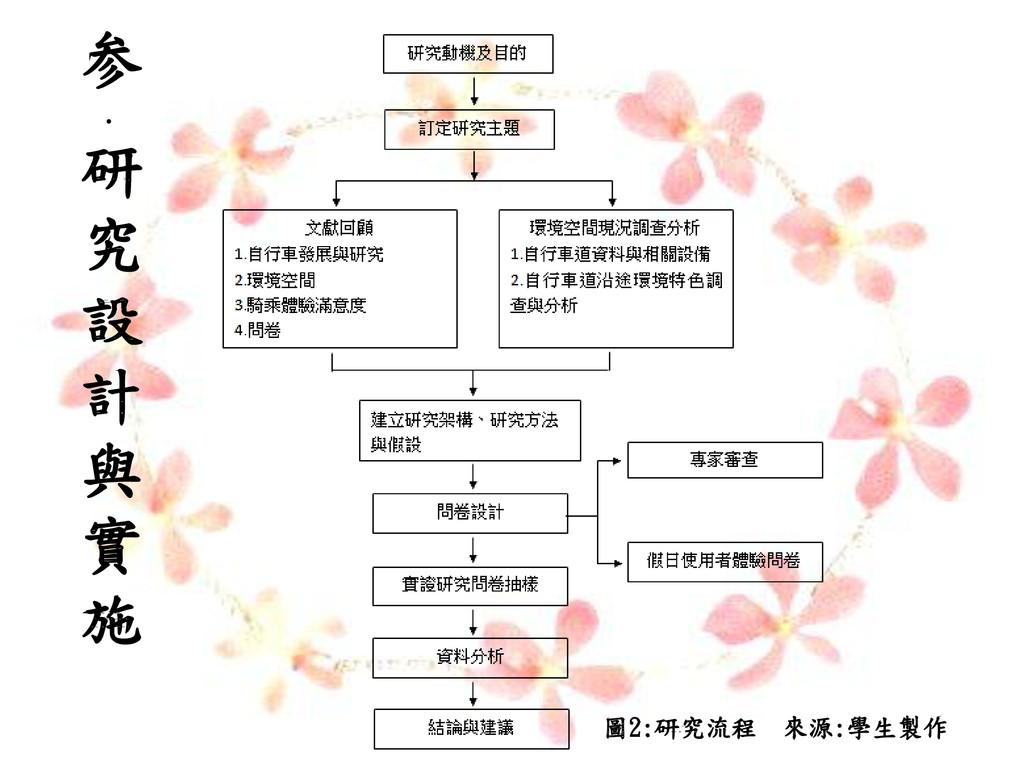 圖2:研究流程 來源:學生製作 参 . 研 究 設 計 與 實 施