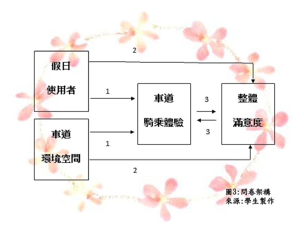 圖3:問卷架構 來源:學生製作