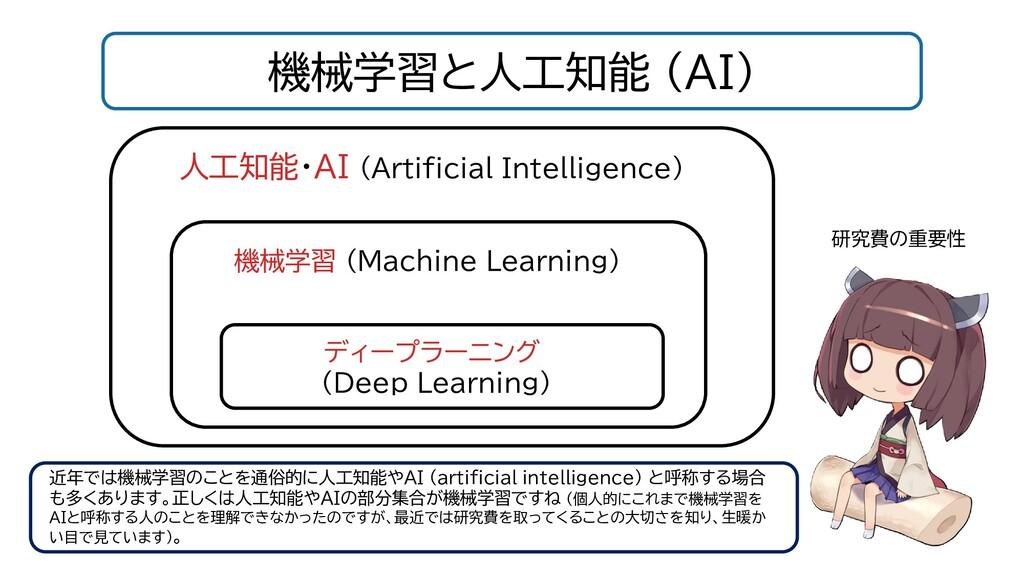 機械学習と人工知能 (AI) 研究費の重要性 人工知能・AI (Artificial Inte...